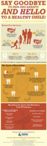 Dental Fear Infographic